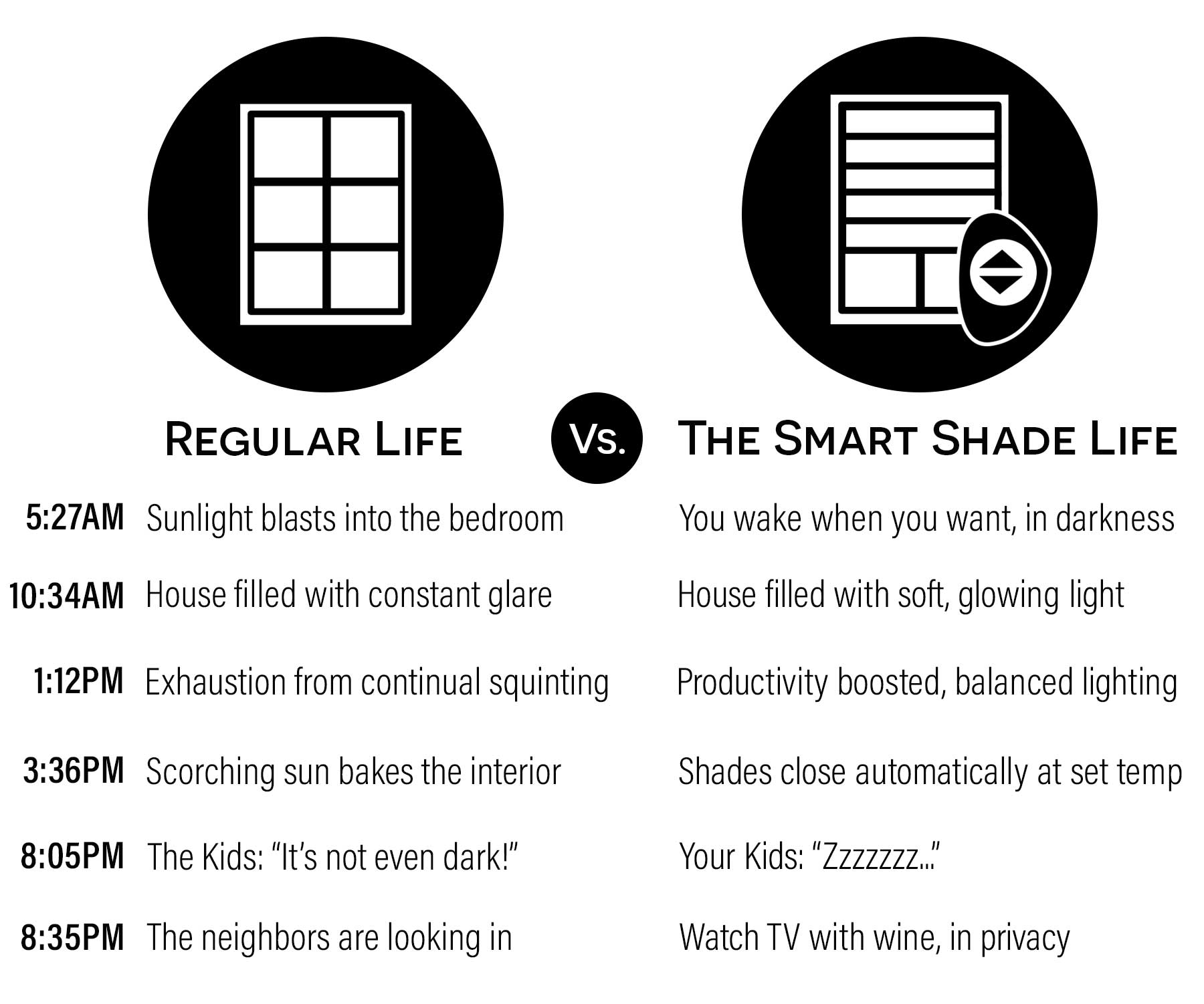 A look at life with and without automated shades.